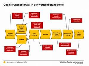 Wacc Berechnen : optimierungspotenzial in der wertsch pfungskette f r das working capital management vorlage ~ Themetempest.com Abrechnung