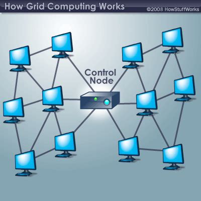 grid computing sue brandreths learning resources