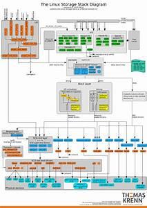 Linux Kernel I  O Stack Diagram 2