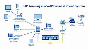 How Does Voip Work  The Complete Guide To Voip In 2020