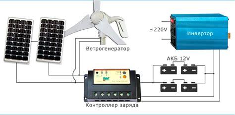Плюсы использования ветрогенератора у себя дома