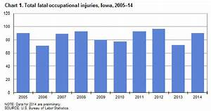 Iowa workplace deaths up in 2014
