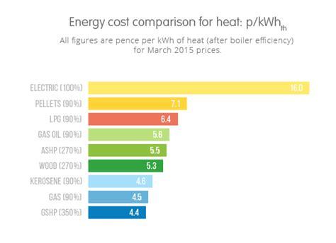 reduce electric  gas bills ovo energy