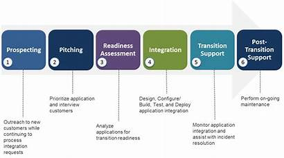 Onboarding Process Steps Graphical Representation