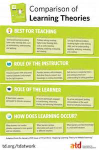 Infographic Learning Theory