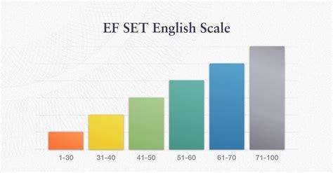 test inglese c1 n 237 veis de ingl 234 s e pontua 231 245 es de profici 234 ncia em ingl 234 s