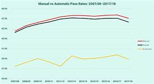 Manual Vs Automatic Pass Rates  2017  18