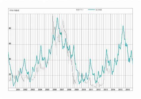 平和 株価 急落