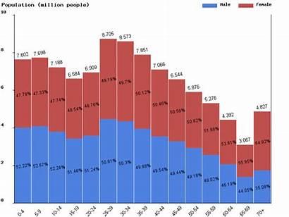 Vietnam Ratio Population Chart Today Ratios Livepopulation