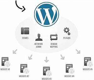 How to abuse wordpress multisite wp template for Wordpress multisite template