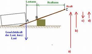 Physik Kraft Berechnen : hebelgesetz beispiele2 ~ Themetempest.com Abrechnung