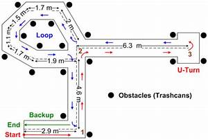 Plan Of The Powered Wheelchair Navigation Track In The