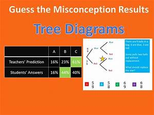 Tree Diagrams - The Answers Revealed