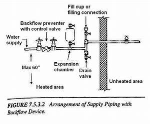 Fire Sprinkler System Backflow Preventer Diagram