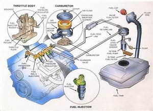 Drag Car Fuel System Diagram