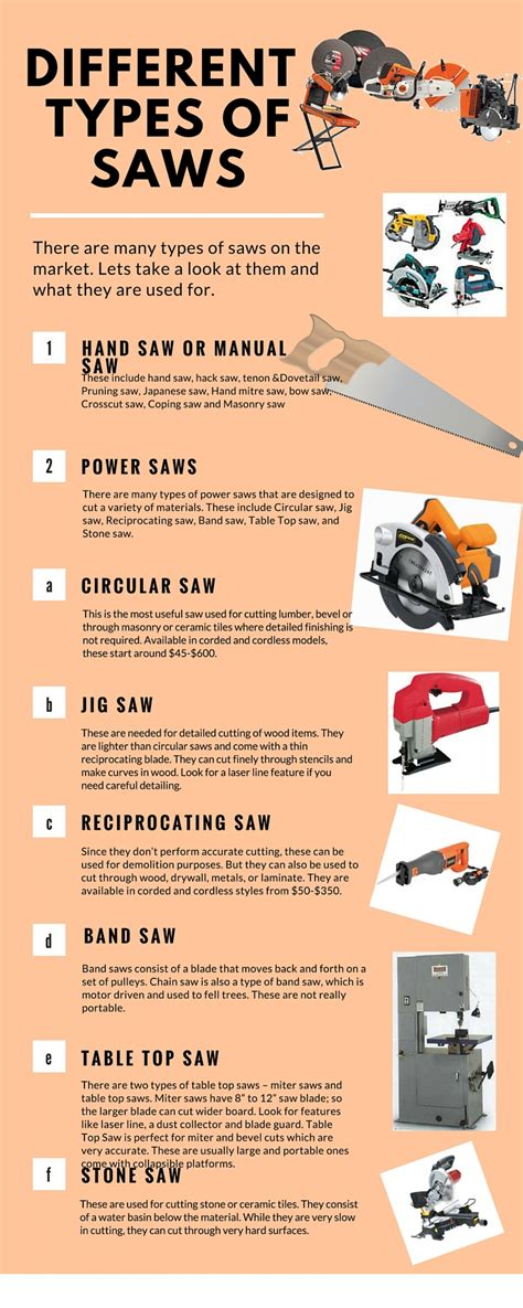 Different Types Of Saws For Cutting Wood Visually