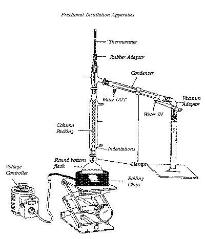 Diagram Simple Distillation Setup Without Fractionating Column