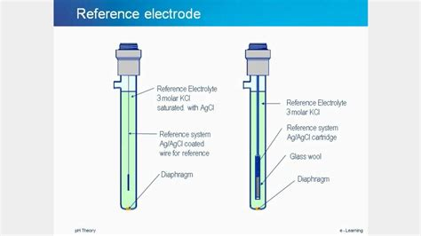 pH tutorial - theory, measurement, electrode maintenance ...