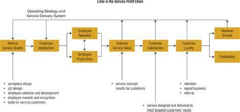 mcdonalds organizational structure essay