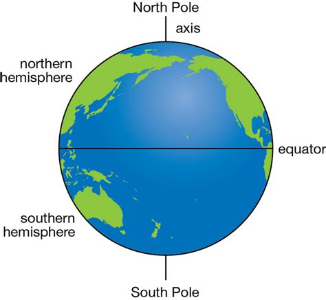 best 28 difference between and south hemisphere the