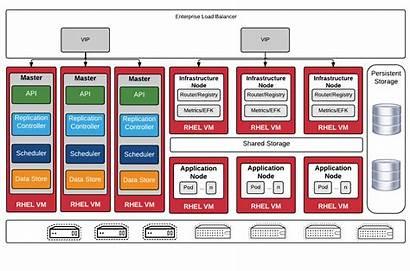 Openshift Cluster Docker Architecture Container Diagram Origin