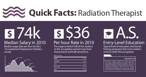 Radiation Therapist Salary by Pax On Both Houses Radiation Therapy Route To A