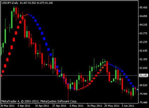 Fibonacci Average Indicator 187 Free Mt4 Indicators Mq4