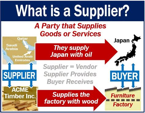 What is a supplier? Definition and examples - Market ...