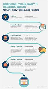 Hearing First | INFOGRAPHIC: Grow Your Baby's Hearing Brain