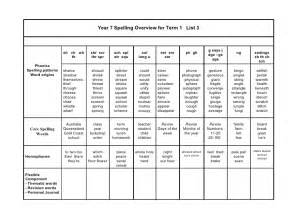 Germ Worksheets Year 7 M Spelling Words For Term 1 List 1