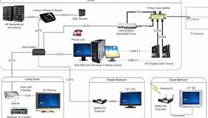Diagram  Comcast Cable Box Setup Diagram