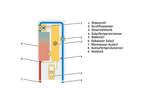 duschkopf für durchlauferhitzer wie funktionieren durchlauferhitzer