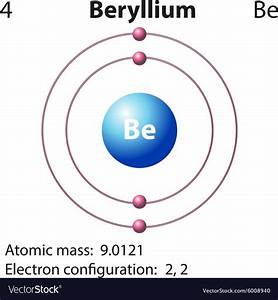 Bohr Diagram For Beryllium