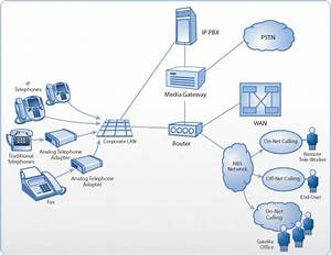 Voip Service Plan Structures