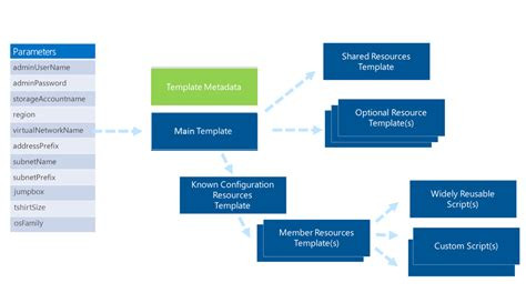 azure arm templates design azure templates for complex solutions microsoft docs