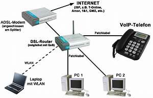 Netzwerk Einrichten Mit Router : funktionsprinzip und endger te f r voip voice over ip ~ One.caynefoto.club Haus und Dekorationen