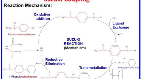 Suzuki Coupling Reaction by Suzuki Coupling