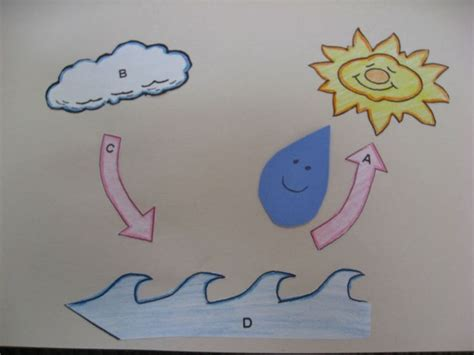 water cycle crafts for preschoolers oh a sassy four 484 | 8debc5d57fdebc3074bb45bea65781f6