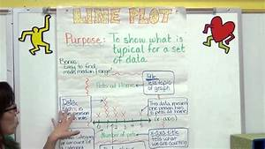 Line Plot Anchor Chart for Classroom Wall Support - YouTube