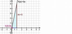 Lineare Funktionen Schnittpunkt Y Achse Berechnen : zeichnen von linearen funktionen ~ Themetempest.com Abrechnung