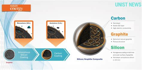 charged evs researchers demonstrate li ion anode  silicon nanolayer embedded graphite