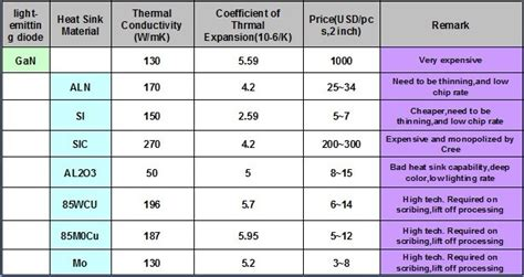 heat sink materials comparison gold coating high brightness led chip high thermal