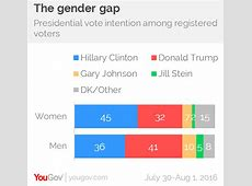 The Gender Gap and 2016 Americans say it's still tougher