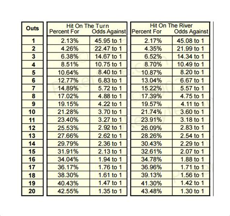 FREE 6+ Sample Holdem Odds Chart Templates in PDF | MS Word