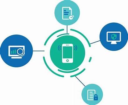 Management Mobility Device Enterprise Mobile Mdm Service