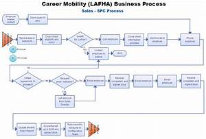 Flow Chart Of Sales Process  U2013 Career Mobility