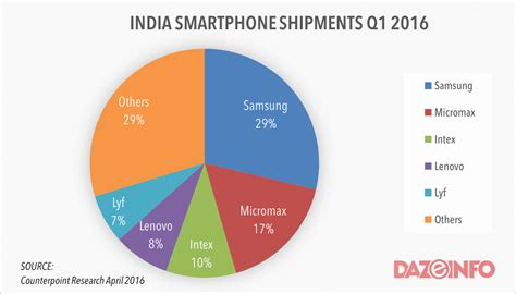smartphone market smartphone market growth in india q1 2016 what must the