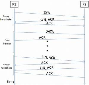 50  Tcp Fin Ack Sequence