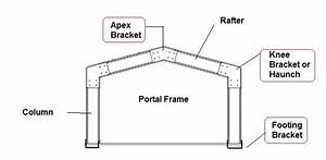 Buy Portal Frame Connection Kits Apex  Knees  Footing