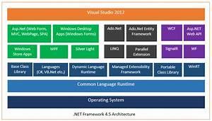 Microsoft  Net Framework 4 5 Architecture